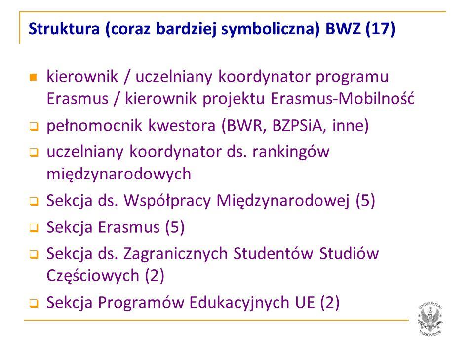 Fundusze zarządzane bezpośrednio przez BWZ ogólnouczelniane (plan finansowy UW: 350.000 PLN + 500.000 PLN + ok.