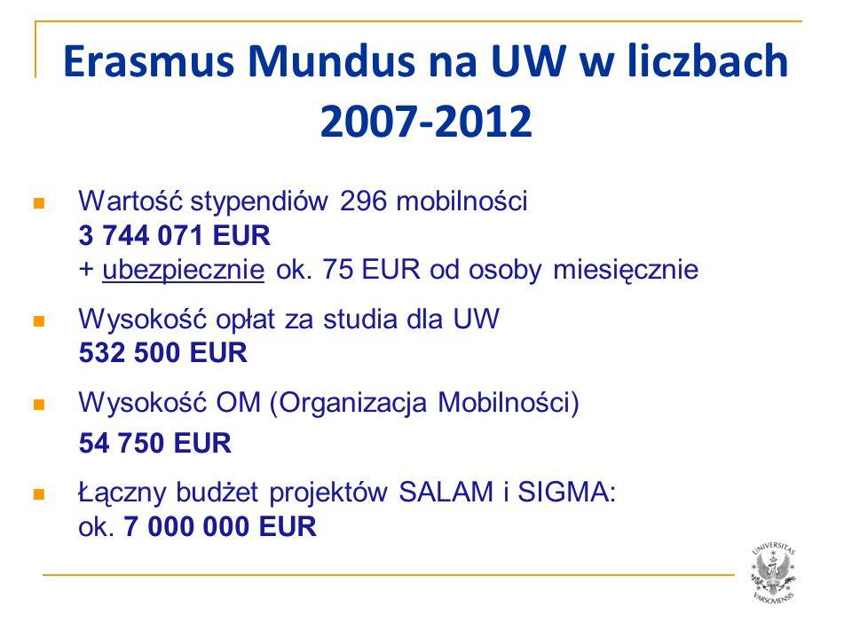 Erasmus Mundus na UW w liczbach 2007-2012 Opracowała Marta Szugajew Erasmus Mundus - mobilności według typów Nauczy- ciele akademic- cy pracownicy administra- cyjni post- doc Doktoran- ci -staż Doktoran- ci-pełne studia studenci - wymiana studenci- pełne studiarazem wyjazdy 83113025050 przyjazdy 4772421127955245