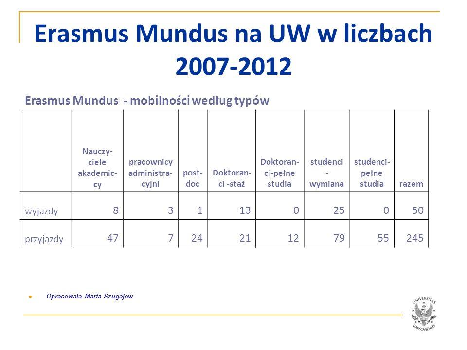 Erasmus Mundus na UW 2007-2012