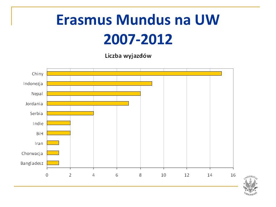 UW: Zasięg Erasmus Mundus 2007-2012