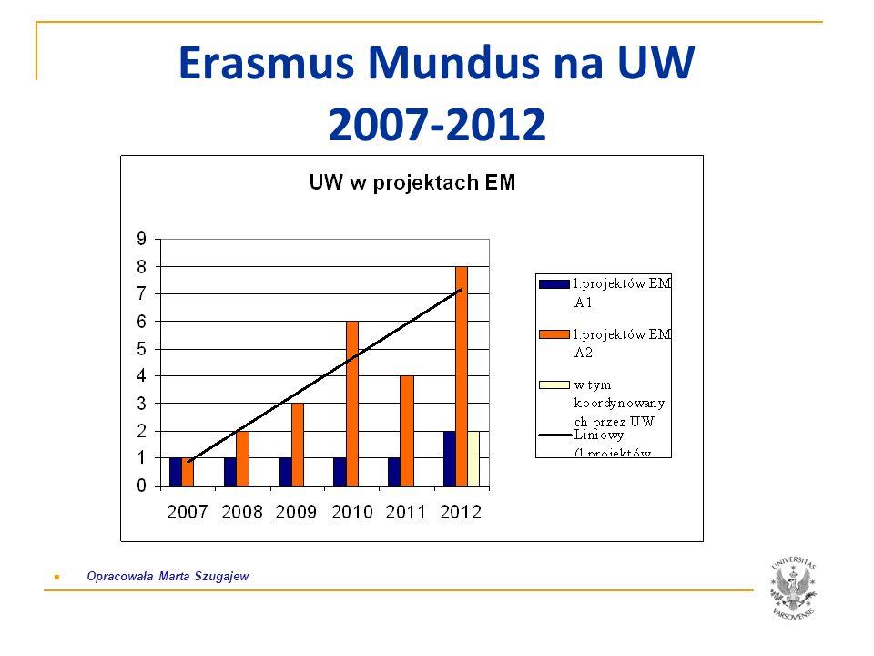 Dalekosiężne efekty projektów Erasmus Mundus Działania wpisane w strategię UW Nowe źródła finansowania Wzmożona wymiana i współpraca akademicka z uczelniami partnerskimi – nowi i już istniejący partnerzy, n.p.