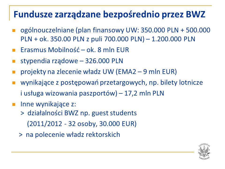 Sekcja Erasmus 2012/2013 ok.410 uczelni partnerskich ok.
