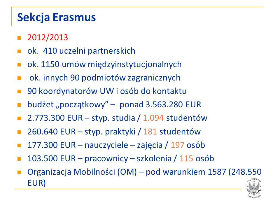 Sekcja Erasmus w jednym roku kalendarzowym ok.