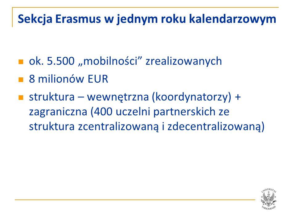 Sekcja Erasmus Zawieranie umów z uczelniami zagranicznymi Organizacja wyjazdów /przyjazdów studentów – studia częściowe Organizacja wyjazdów studentów – na praktyki Organizacja wyjazdów nauczycieli akademickich – prowadzenie zajęć Organizacja wyjazdów/przyjazdów pracowników – szkolenia zagr.