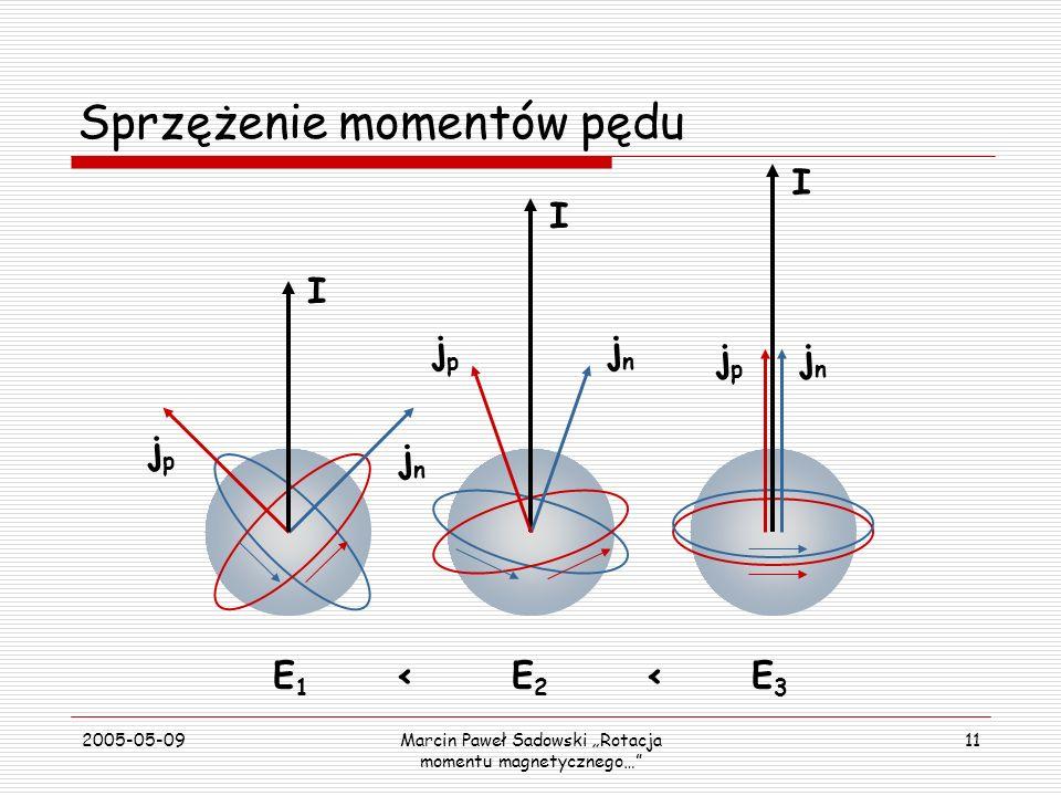2005-05-09Marcin Paweł Sadowski Rotacja momentu magnetycznego… 11 Sprzężenie momentów pędu jnjn jpjp I I jnjn jpjp jpjp jnjn I E1<E2<E3E1<E2<E3