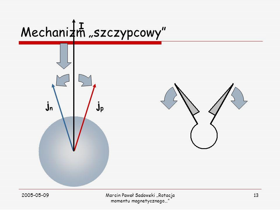 2005-05-09Marcin Paweł Sadowski Rotacja momentu magnetycznego… 13 jnjn jpjp I Mechanizm szczypcowy