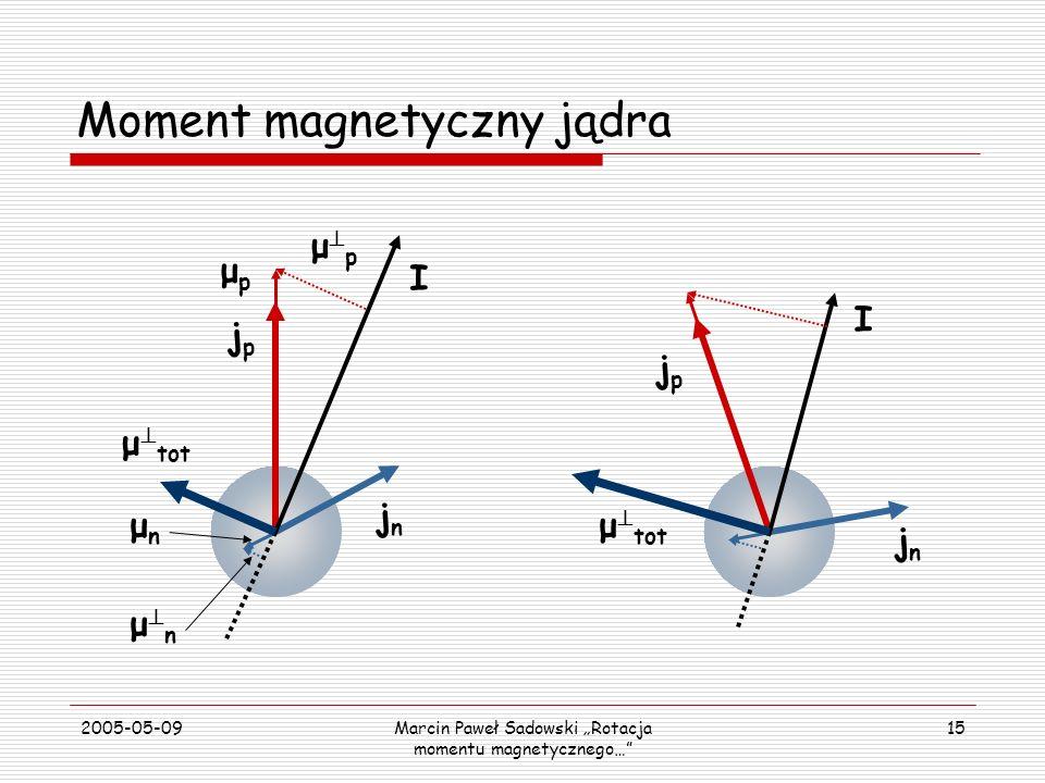 2005-05-09Marcin Paweł Sadowski Rotacja momentu magnetycznego… 15 Moment magnetyczny jądra jnjn μ tot jpjp μnμn μpμp I μ p μ n jnjn jpjp I μ tot