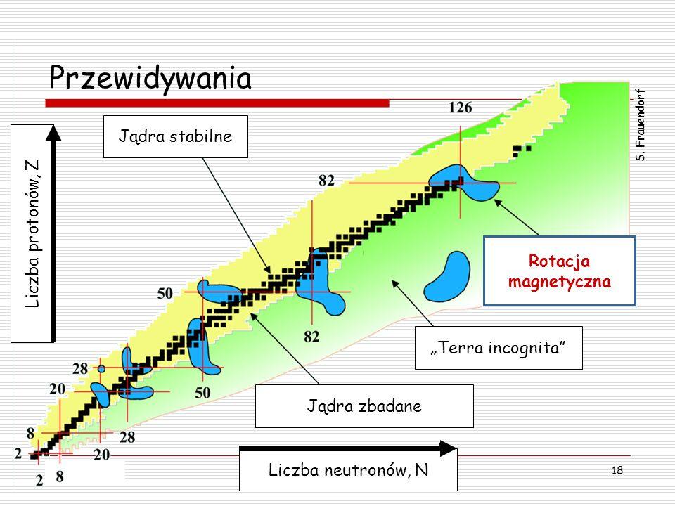 2005-05-09Marcin Paweł Sadowski Rotacja momentu magnetycznego… 18 Jądra stabilne Rotacja magnetyczna Jądra zbadane Terra incognita Liczba neutronów, N