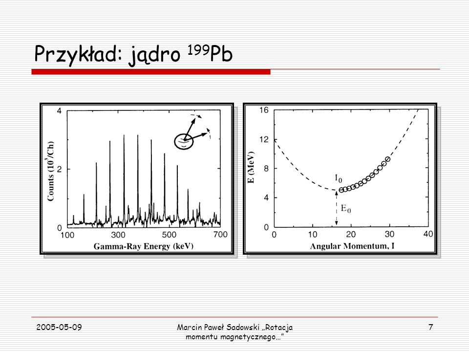 2005-05-09Marcin Paweł Sadowski Rotacja momentu magnetycznego… 18 Jądra stabilne Rotacja magnetyczna Jądra zbadane Terra incognita Liczba neutronów, N Liczba protonów, Z Przewidywania S.