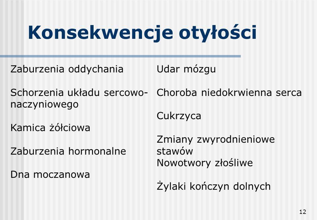 12 Konsekwencje otyłości Zaburzenia oddychania Schorzenia układu sercowo- naczyniowego Kamica żółciowa Zaburzenia hormonalne Dna moczanowa Udar mózgu