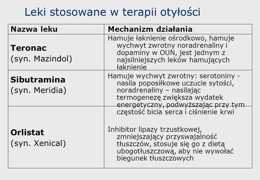 Leki stosowane w terapii otyłości Nazwa leku Teronac (syn. Mazindol) Sibutramina (syn. Meridia) Orlistat (syn. Xenical) Mechanizm działania Hamuje łak