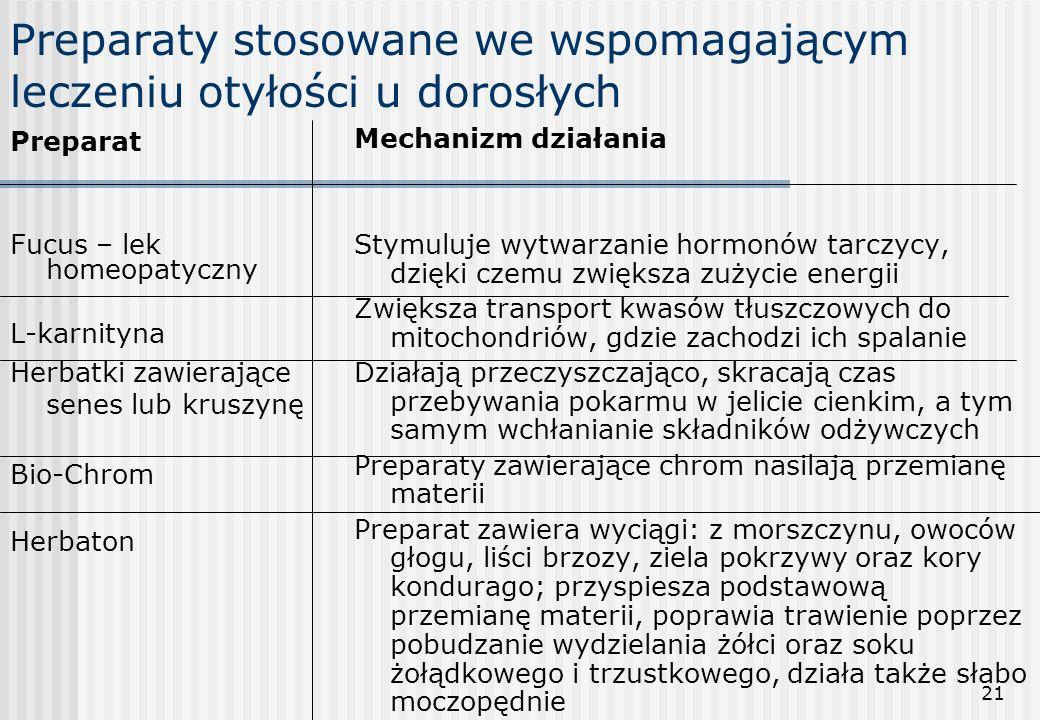 21 Preparaty stosowane we wspomagającym leczeniu otyłości u dorosłych Preparat Fucus – lek homeopatyczny L-karnityna Herbatki zawierające senes lub kr