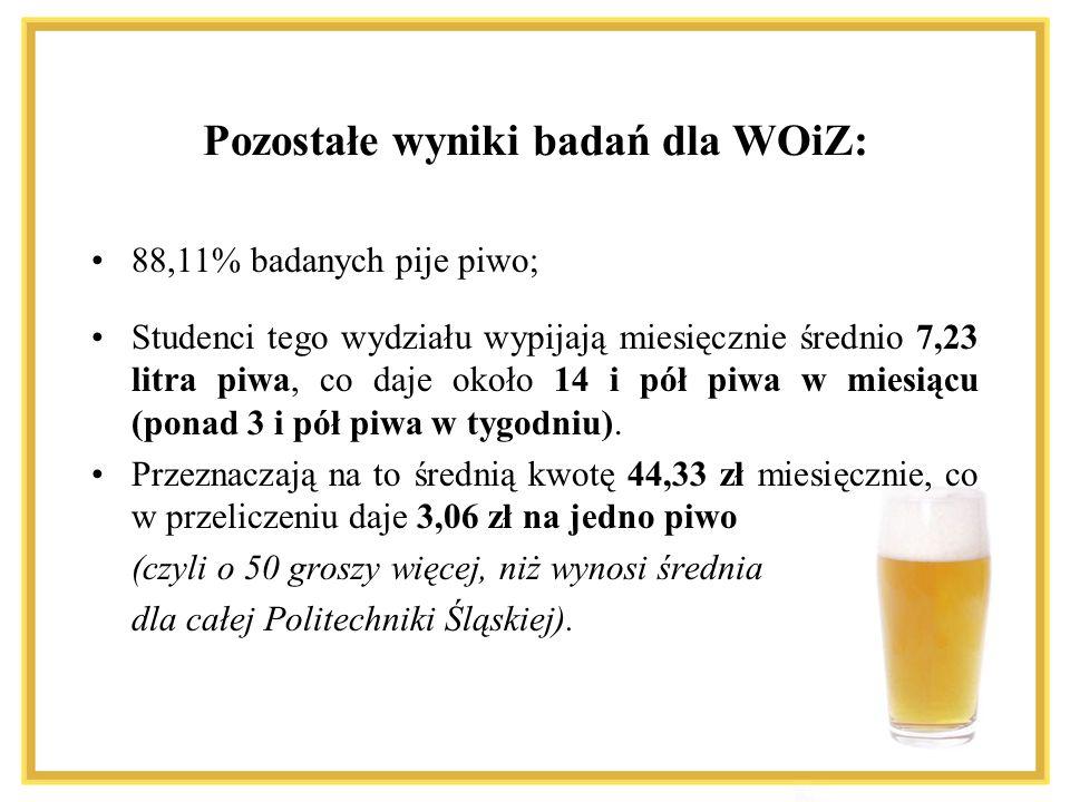 Pozostałe wyniki badań dla WOiZ: 88,11% badanych pije piwo; Studenci tego wydziału wypijają miesięcznie średnio 7,23 litra piwa, co daje około 14 i pó