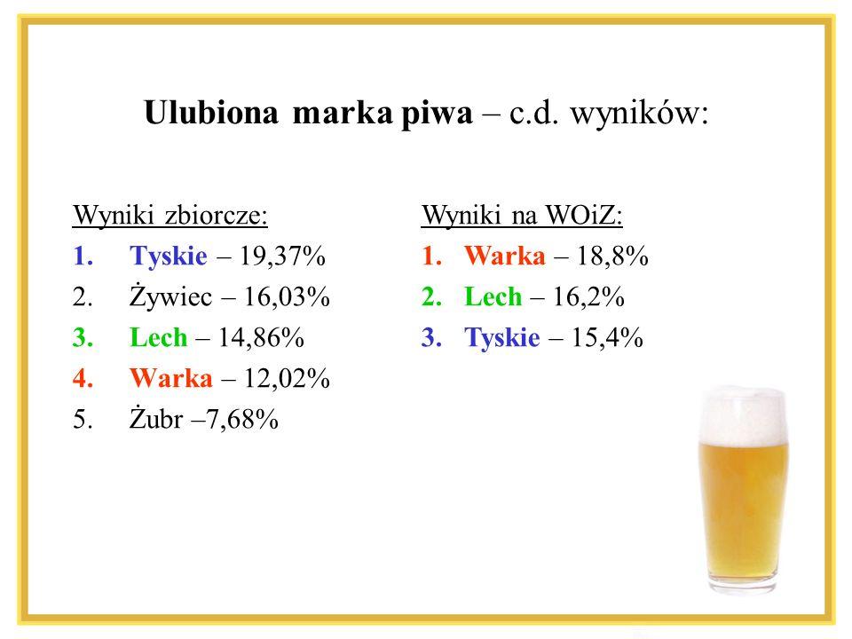 Ulubiona marka piwa – c.d. wyników: Wyniki zbiorcze: 1.Tyskie – 19,37% 2.Żywiec – 16,03% 3.Lech – 14,86% 4.Warka – 12,02% 5.Żubr –7,68% Wyniki na WOiZ