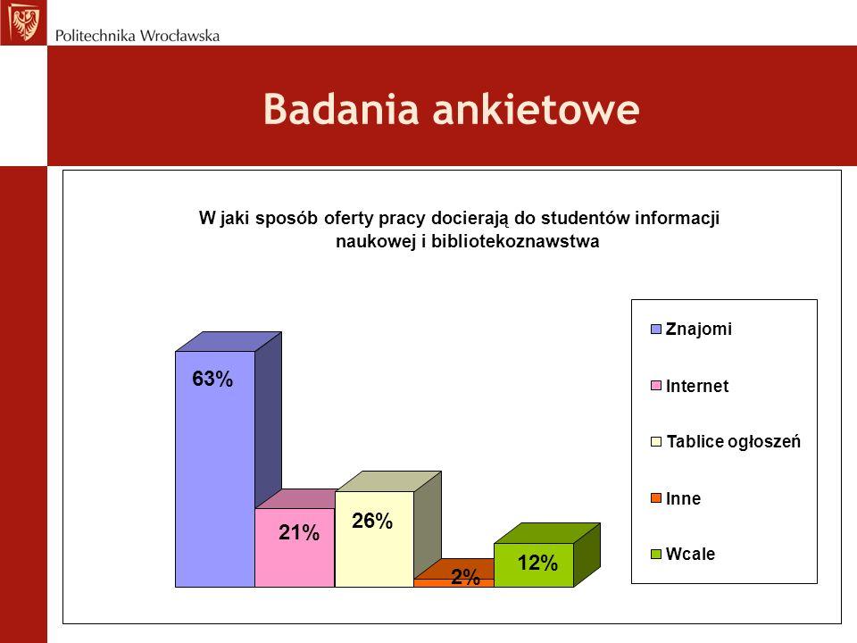 Badania ankietowe 63% 21% 26% 2% 12% W jaki sposób oferty pracy docierają do studentów informacji naukowej i bibliotekoznawstwa Znajomi Internet Tabli
