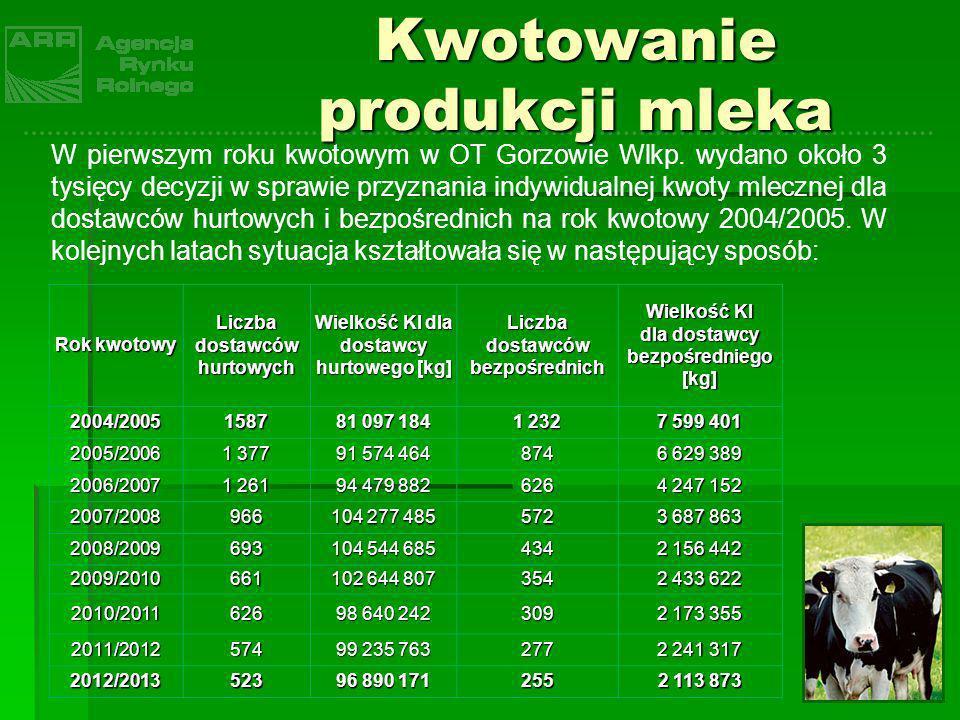 Rok kwotowy Liczba dostawców hurtowych Wielkość KI dla dostawcy hurtowego [kg] Liczba dostawców bezpośrednich Wielkość KI dla dostawcy bezpośredniego
