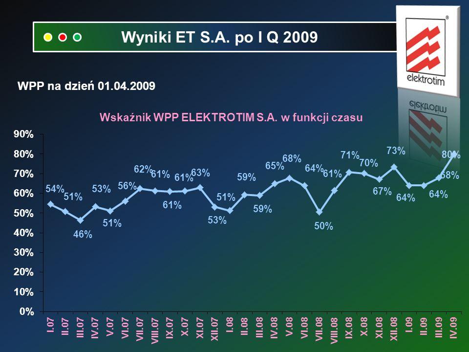 WPP na dzień 01.04.2009 Wyniki ET S.A. po I Q 2009