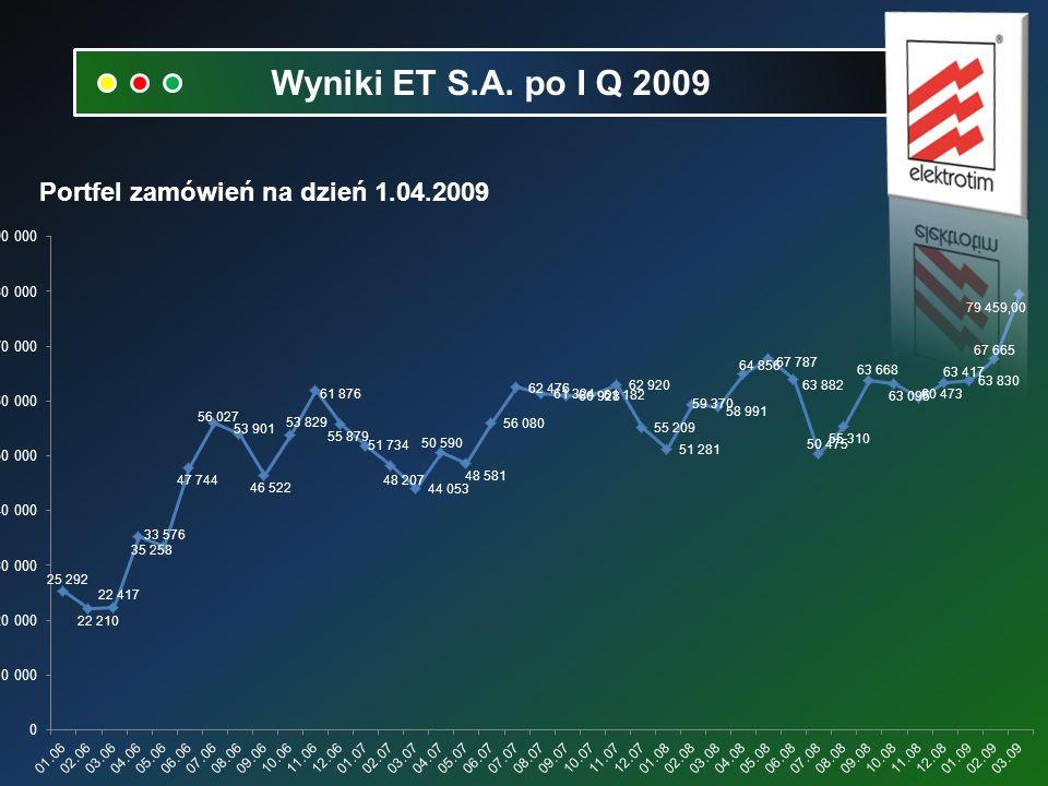 Portfel zamówień na dzień 1.04.2009 Wyniki ET S.A. po I Q 2009