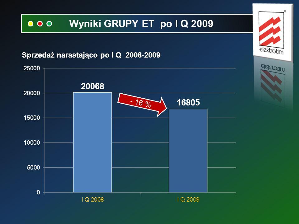 Sprzedaż narastająco po I Q 2008-2009 Wyniki GRUPY ET po I Q 2009 - 16 %