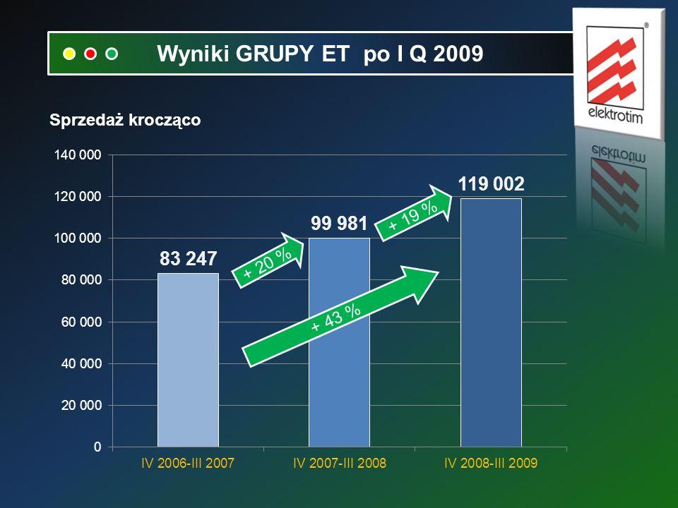 Sprzedaż krocząco + 20 % + 19 % + 43 % Wyniki GRUPY ET po I Q 2009