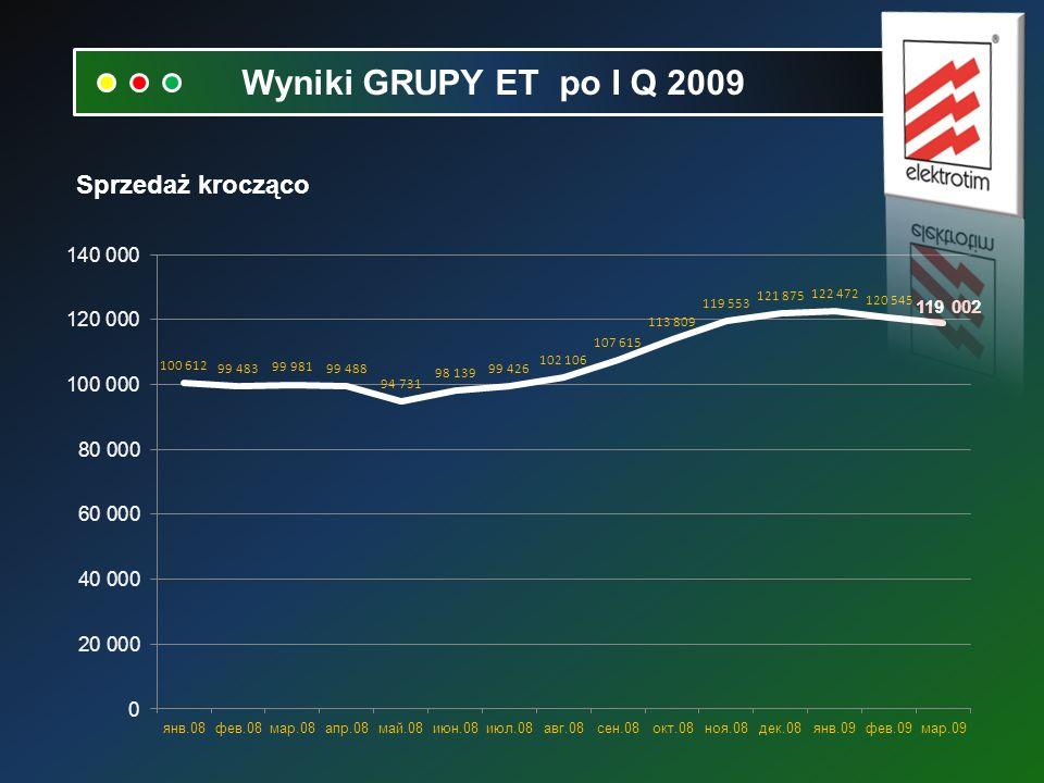 Sprzedaż krocząco Wyniki GRUPY ET po I Q 2009