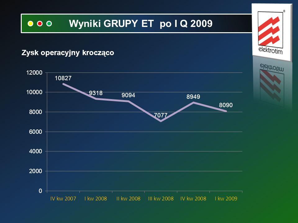 Zysk operacyjny krocząco Wyniki GRUPY ET po I Q 2009