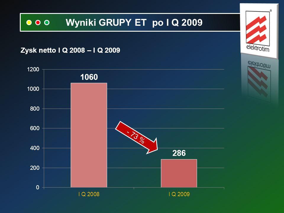Zysk netto I Q 2008 – I Q 2009 Wyniki GRUPY ET po I Q 2009 - 73 %