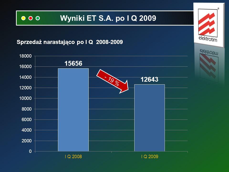 Sprzedaż narastająco po I Q 2008-2009 Wyniki ET S.A. po I Q 2009 - 19 %
