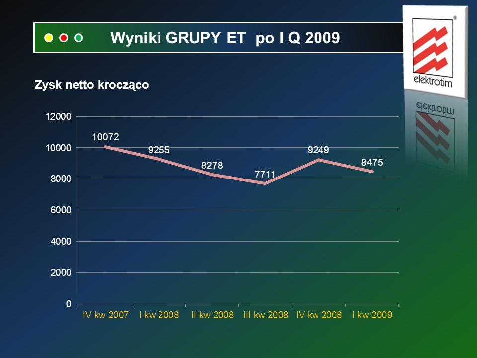 Zysk netto krocząco Wyniki GRUPY ET po I Q 2009