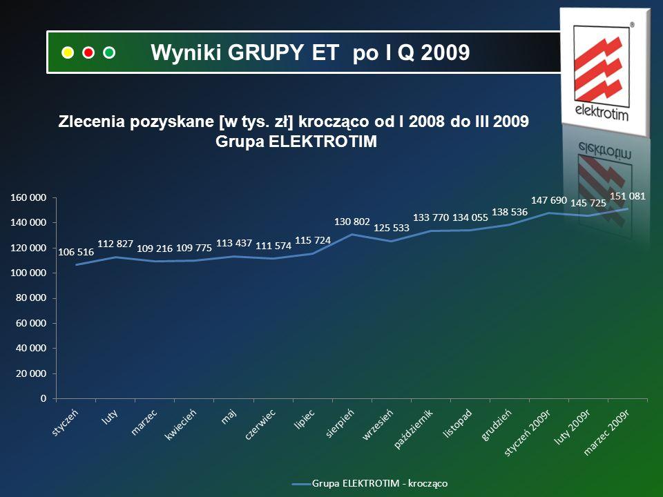 Zlecenia pozyskane [w tys. zł] krocząco od I 2008 do III 2009 Grupa ELEKTROTIM