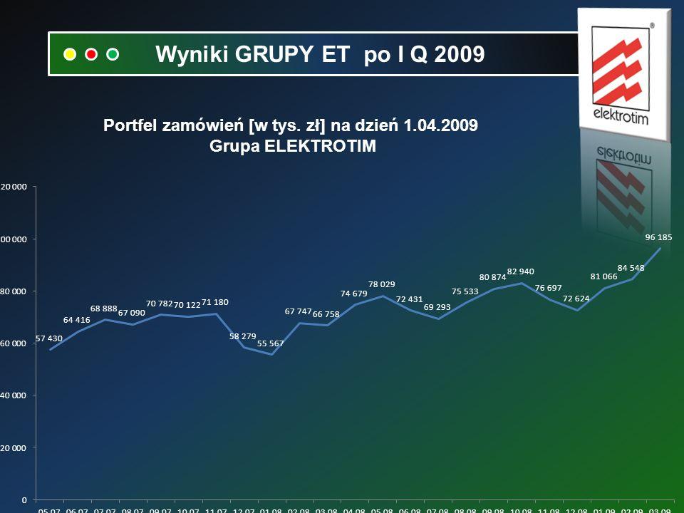 Portfel zamówień [w tys. zł] na dzień 1.04.2009 Grupa ELEKTROTIM Wyniki GRUPY ET po I Q 2009