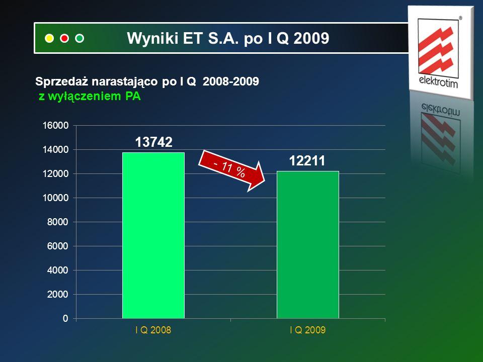 Sprzedaż narastająco po I Q 2008-2009 z wyłączeniem PA Wyniki ET S.A. po I Q 2009 - 11 %
