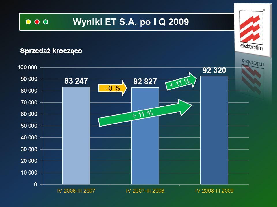 Sprzedaż krocząco - 0 % + 11 % Wyniki ET S.A. po I Q 2009
