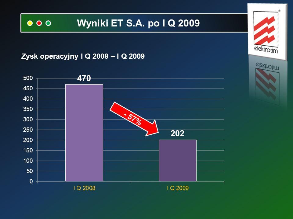Zysk operacyjny I Q 2008 – I Q 2009 - 57%