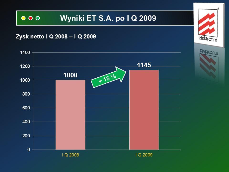 Zysk netto I Q 2008 – I Q 2009 Wyniki ET S.A. po I Q 2009 + 15 %