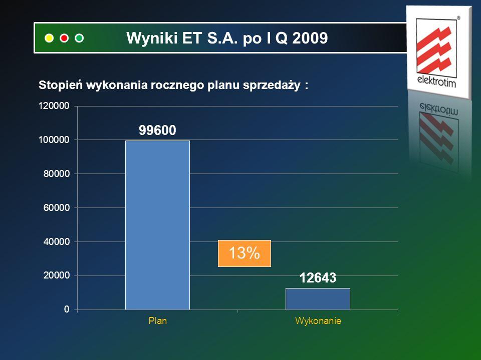 Stopień wykonania rocznego planu sprzedaży : Wyniki ET S.A. po I Q 2009 13%