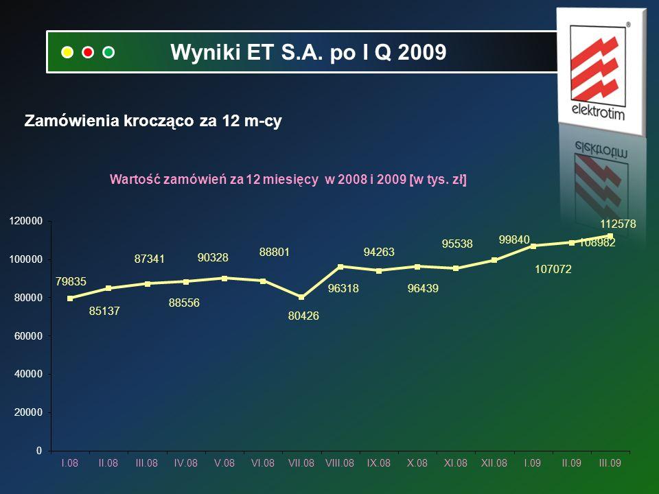 Zamówienia krocząco za 12 m-cy Wyniki ET S.A. po I Q 2009