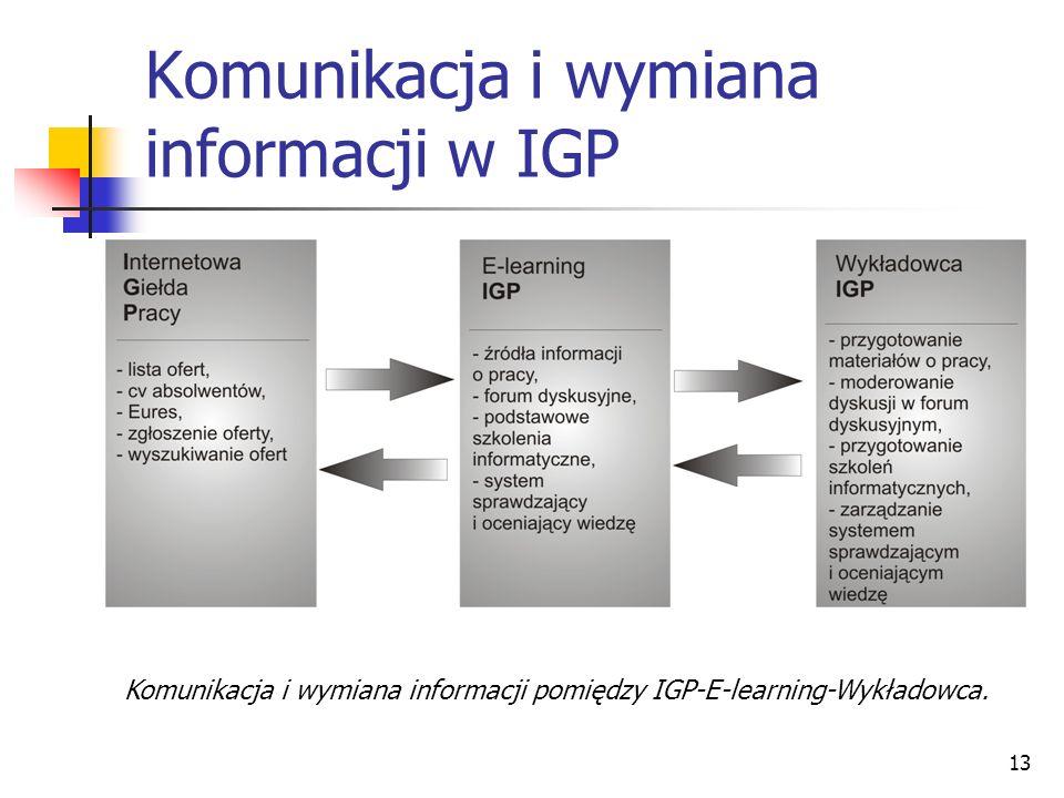 13 Komunikacja i wymiana informacji w IGP Komunikacja i wymiana informacji pomiędzy IGP-E-learning-Wykładowca.