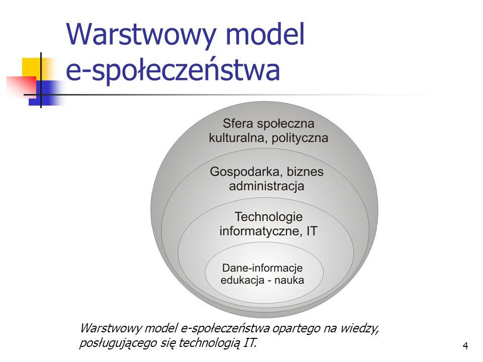 4 Warstwowy model e-społeczeństwa Warstwowy model e-społeczeństwa opartego na wiedzy, posługującego się technologią IT.