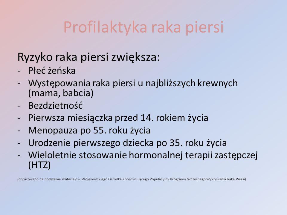 Profilaktyka raka piersi Ryzyko raka piersi zwiększa: -Płeć żeńska -Występowania raka piersi u najbliższych krewnych (mama, babcia) -Bezdzietność -Pie