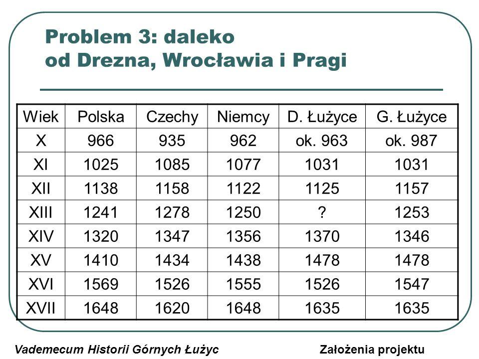 Problem 3: daleko od Drezna, Wrocławia i Pragi Trudność w skorelowaniu dziejów Górnych Łużyc z historią krajów sąsiednich: rozbieżność losów nawet z sąsiednimi Dolnymi Łużycami Długotrwały związek z Czechami (1156-1253, 1346-1635) i największe znaczenie kraju pod rządami Luksemburgów Niezmiennie peryferyjne położenie kraju zarówno w obrębie Saksonii i Prus, jak też potem w granicach Niemiec i Polski Do okresu międzywojennego kompensująca te niedostatki rola lokalnych środowisk, skutecznie przecięta przez nazistów i komunistów Vademecum Historii Górnych ŁużycZałożenia projektu