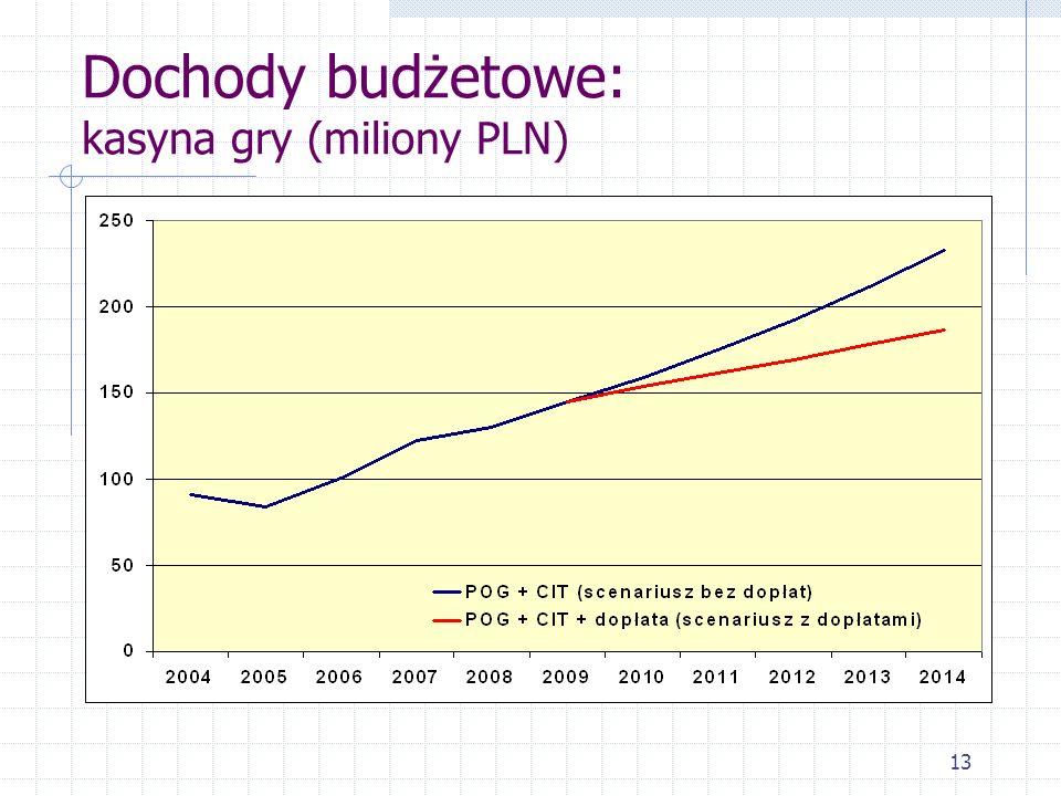 13 Dochody budżetowe: kasyna gry (miliony PLN)