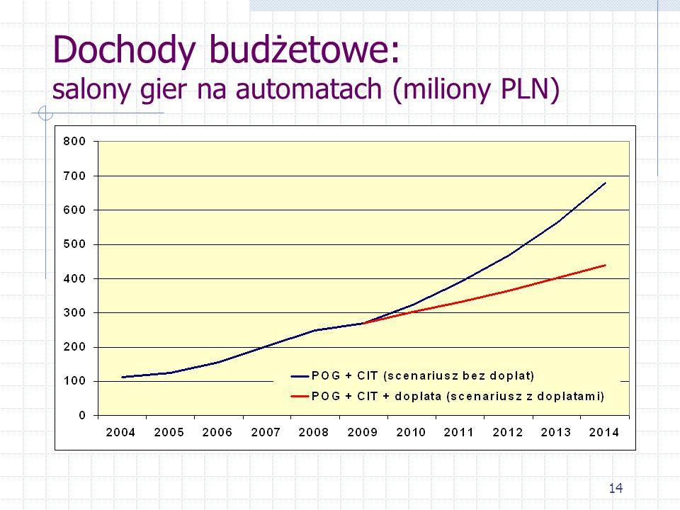 14 Dochody budżetowe: salony gier na automatach (miliony PLN)