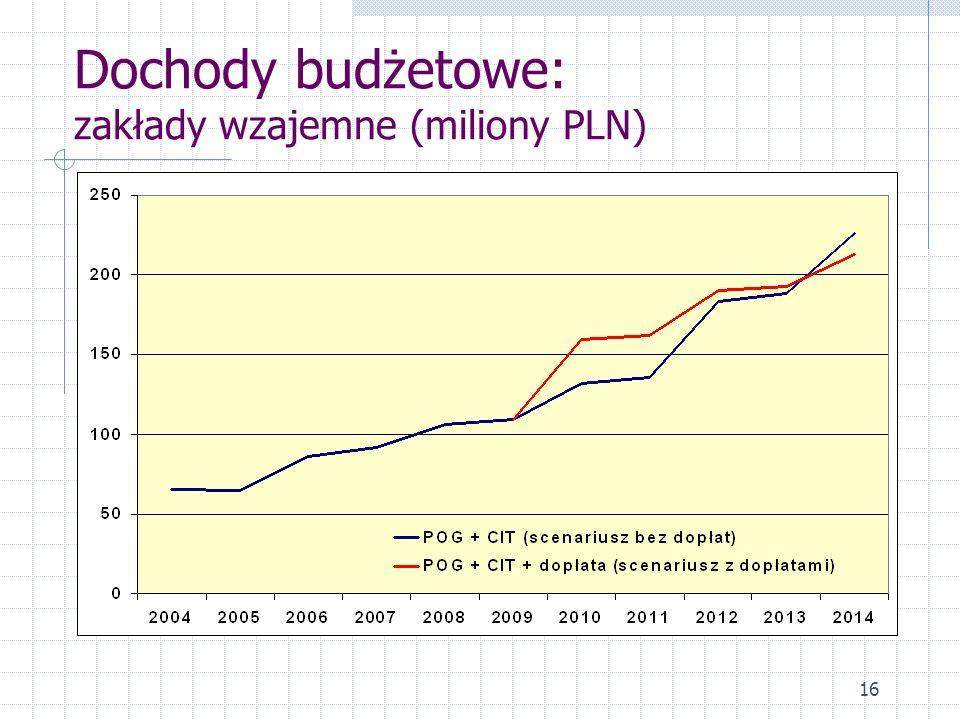 16 Dochody budżetowe: zakłady wzajemne (miliony PLN)