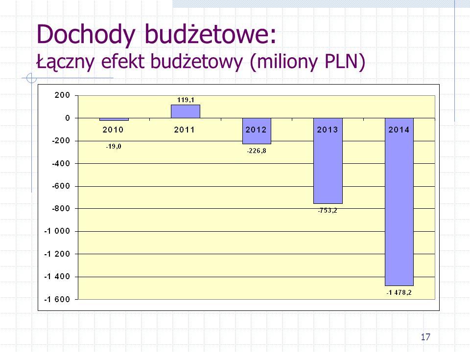 17 Dochody budżetowe: Łączny efekt budżetowy (miliony PLN)