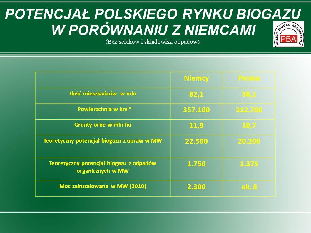 NiemcyPolska Ilość mieszkańców w mln 82,138,1 Powierzchnia w km ² 357.100312.700 Grunty orne w mln ha 11,910,7 Teoretyczny potencjał biogazu z upraw w