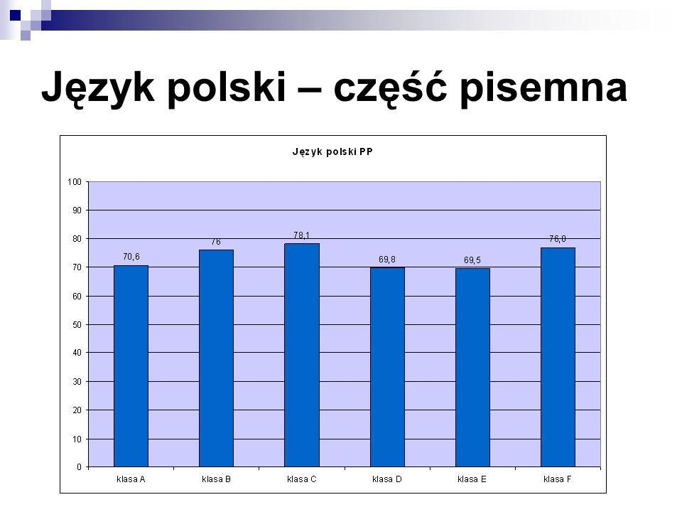 Język polski – część pisemna