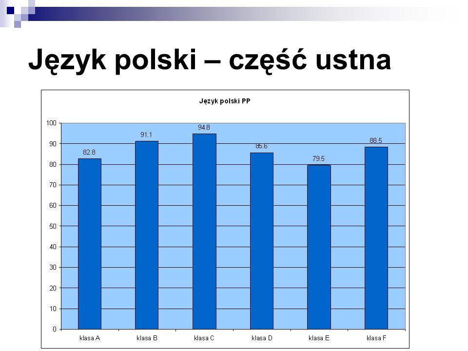 Język polski – część ustna
