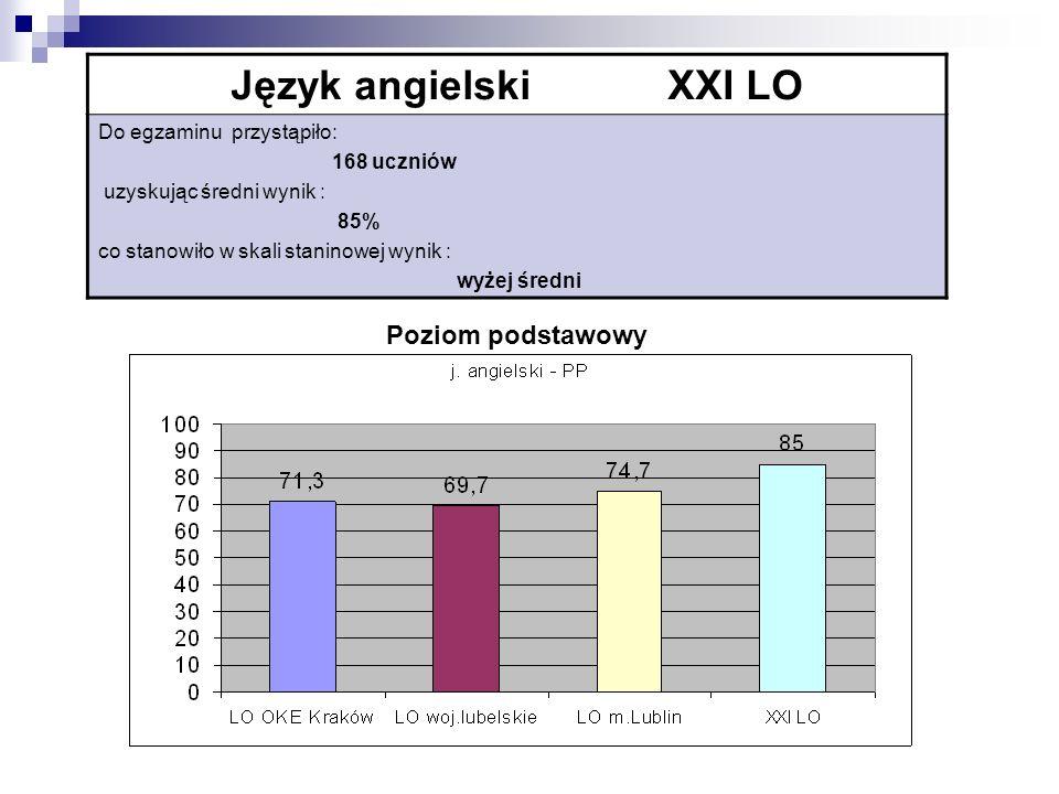 Język angielski XXI LO Do egzaminu przystąpiło: 168 uczniów uzyskując średni wynik : 85% co stanowiło w skali staninowej wynik : wyżej średni Poziom podstawowy