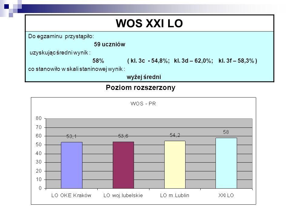 WOS XXI LO Do egzaminu przystąpiło: 59 uczniów uzyskując średni wynik : 58% ( kl.